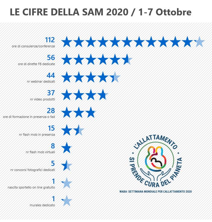 SAM 2020, il nostro resoconto
